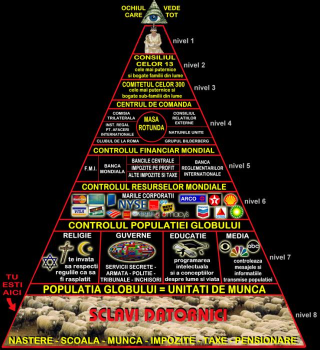 piramidaputerii