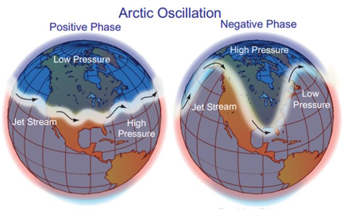 Atunci când AO (oscilația arctică) este pozitiv, curenții jet mențin aerul rece în interiorul centrului semipermanent de presiune scăzută de peste Polul Nord și blochează practic aerul rece. O AO negativă permite slăbirea acestor curenți și favorizează pătrunderile de aer rece la latitudini mai scăzute.