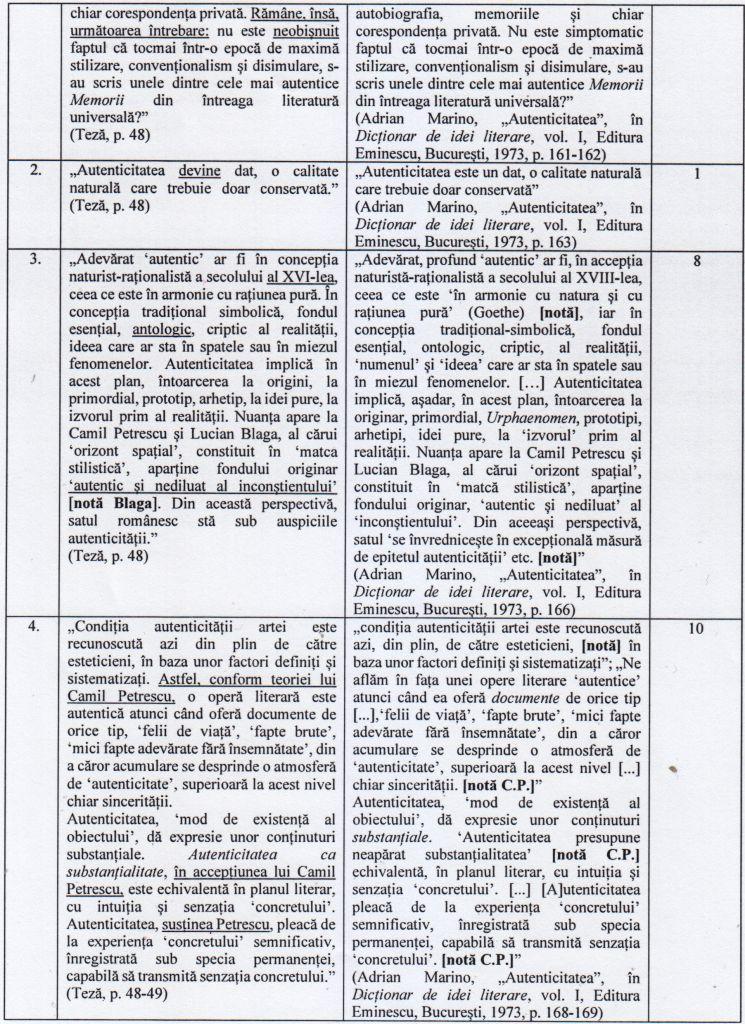 Dovezi ale textelor plagiate (pag. 2 și 3 din Raportul Comisiei de lucru).
